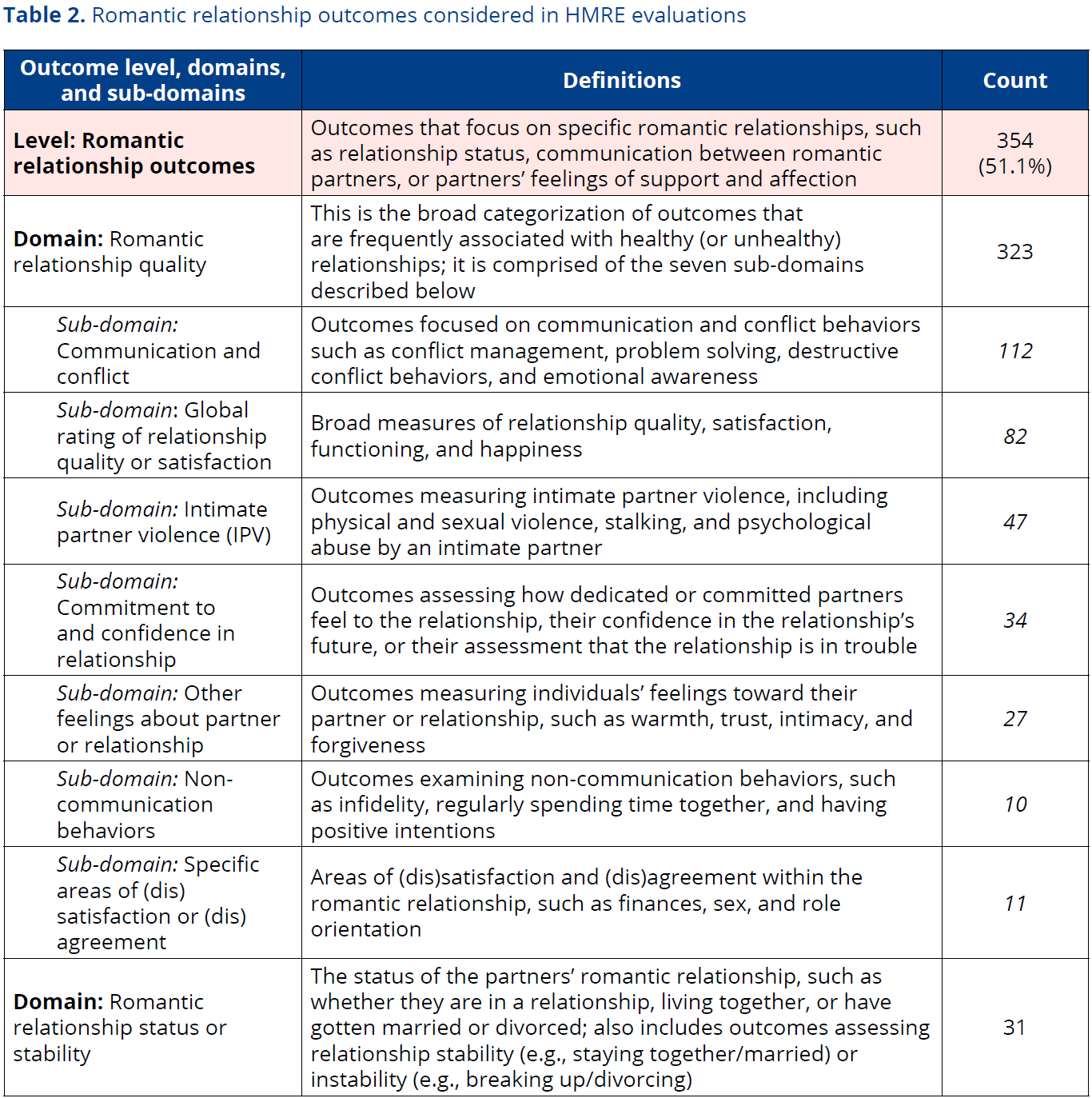 Table 2 Romantic relationship outcomes considered in HMRE evaluations