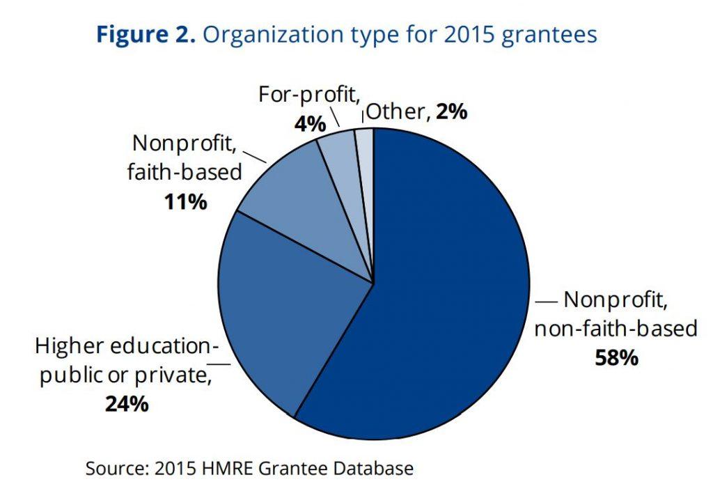 Figure 2. Organization type for 2015 grantees